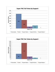 Super PAC votes by support