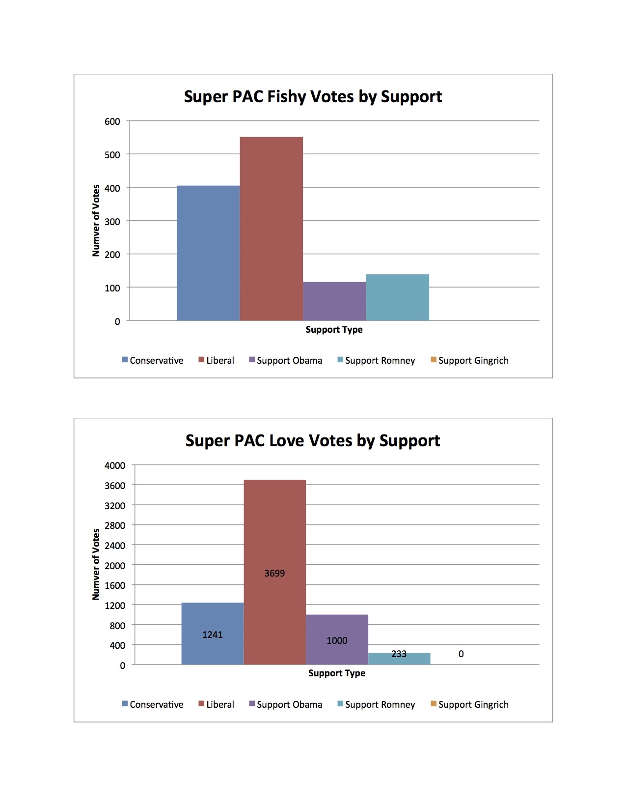 2 Super PAC votes by support2t