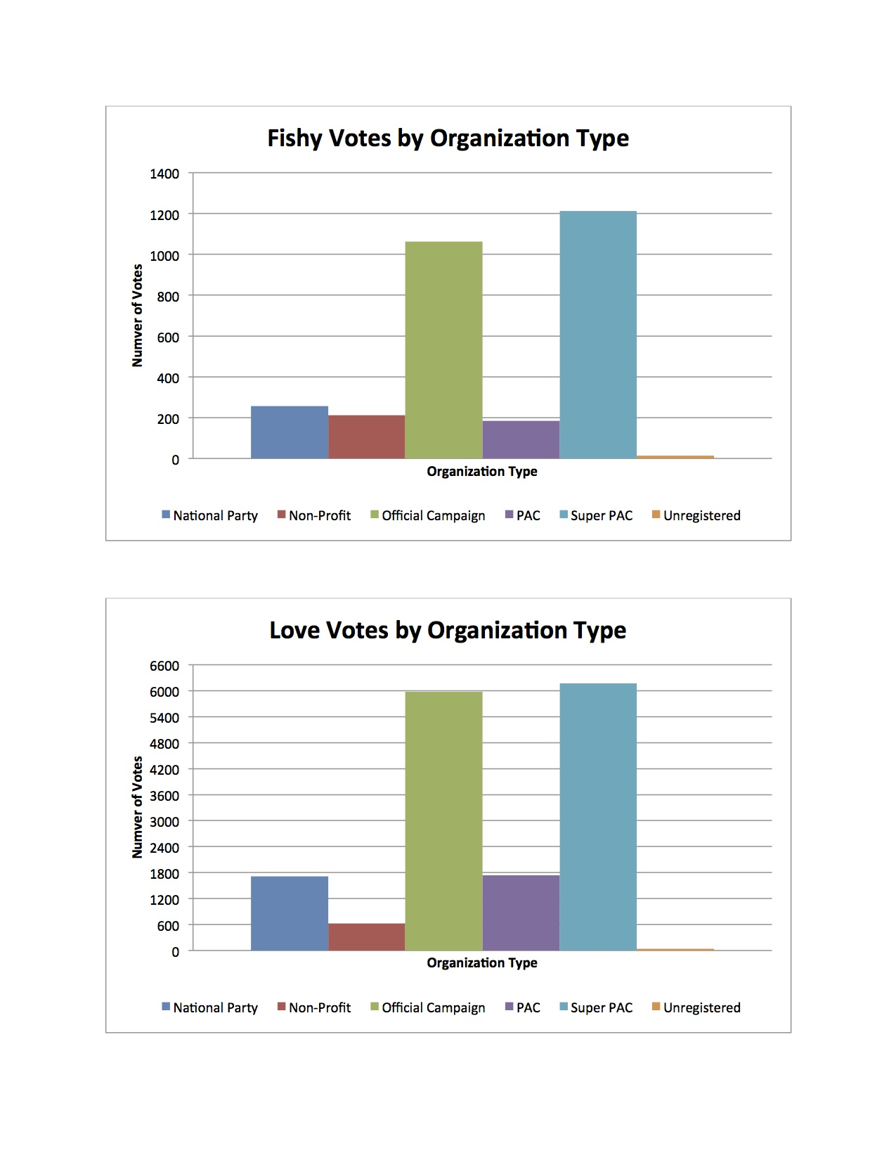 Votes By Oranization Type