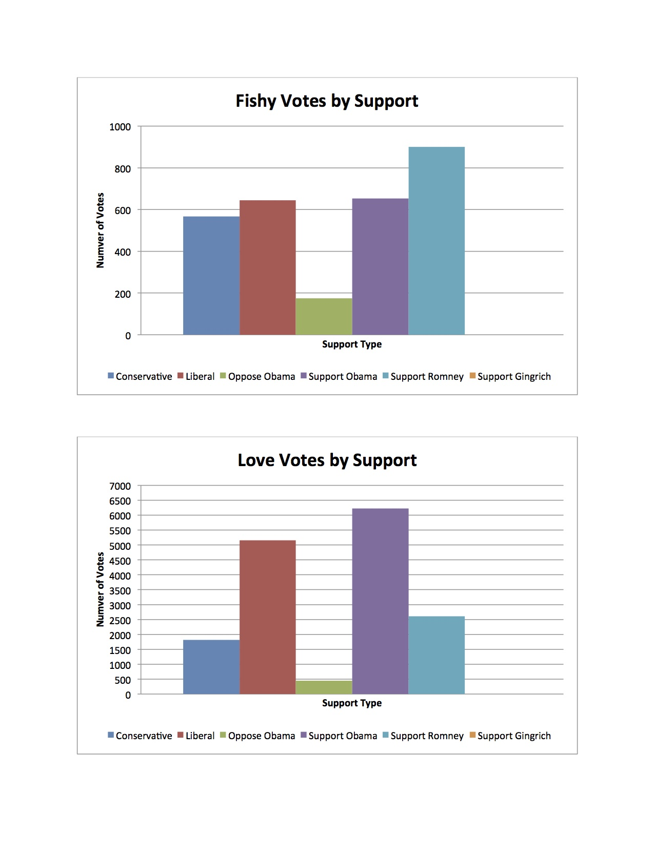 Votes By Support