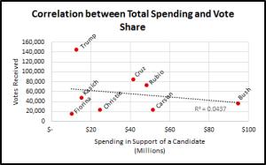 Vote Share Chart 2
