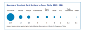 2016-super-pac-contrib-by-type