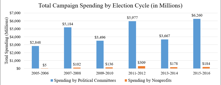 "Putting ""Dark Money"" In Context"